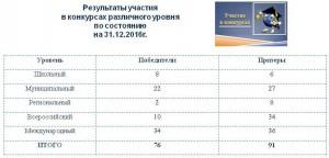 Статистика конкурсов