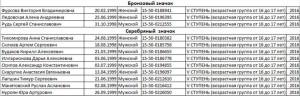 Список выпускников 2015 - 2016 учебного года, получивших значки ГТО